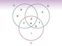 Intenção de voto e o Diagrama de Venn